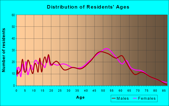 Age and Sex of Residents in zip code 70770