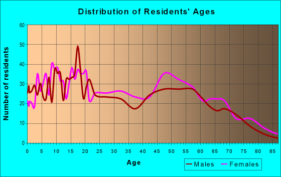 Age and Sex of Residents in zip code 70788