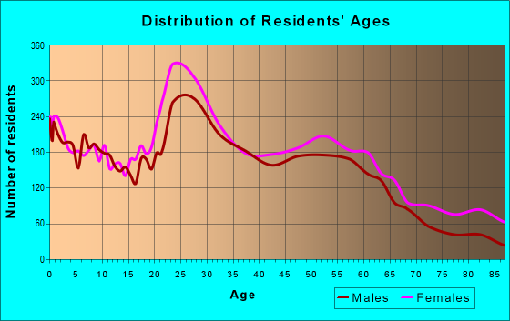 Age and Sex of Residents in zip code 70806