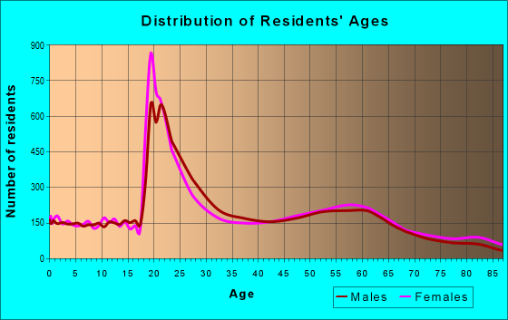 Age and Sex of Residents in zip code 70808