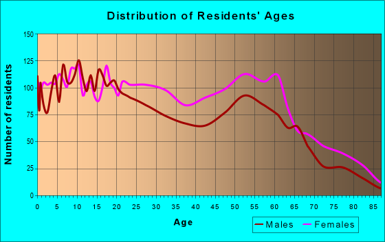 Age and Sex of Residents in zip code 70811