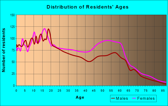 Age and Sex of Residents in zip code 70812