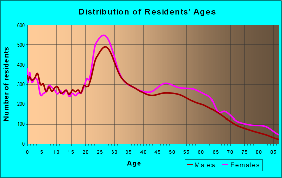 Age and Sex of Residents in zip code 70816
