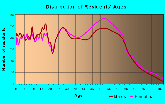 Age and Sex of Residents in zip code 70817
