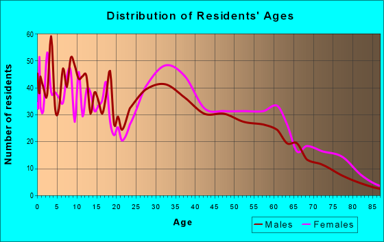 Age and Sex of Residents in zip code 70819