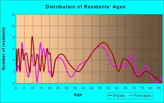 Age and Sex of Residents in zip code 71004
