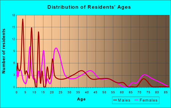 Age and Sex of Residents in zip code 71009