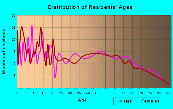 Age and Sex of Residents in zip code 71016