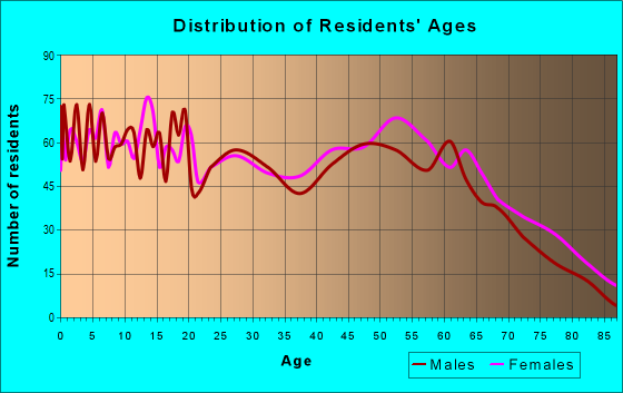 Age and Sex of Residents in zip code 71019