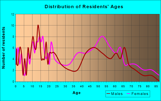 Age and Sex of Residents in zip code 71021