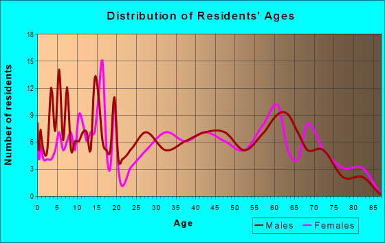 Age and Sex of Residents in zip code 71031