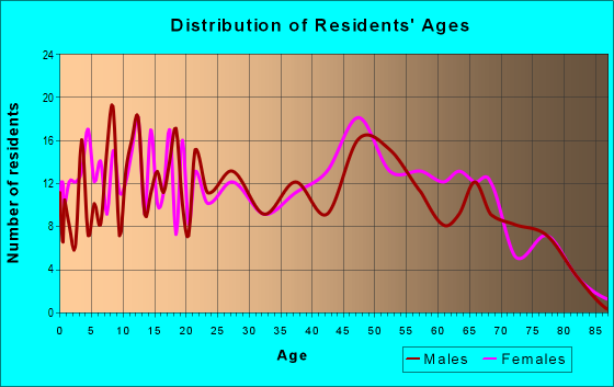 Age and Sex of Residents in zip code 71039