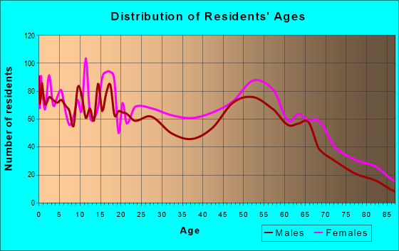 Age and Sex of Residents in zip code 71052