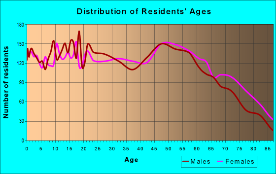 Age and Sex of Residents in zip code 71055
