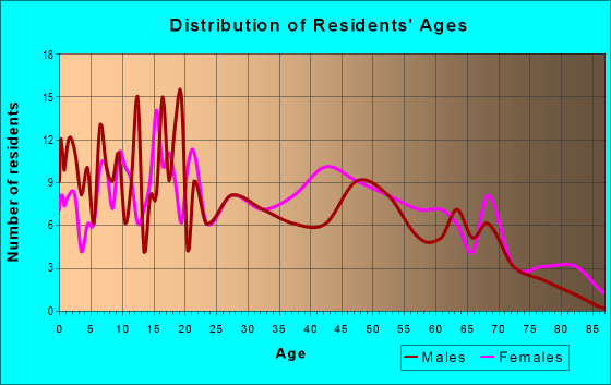 Age and Sex of Residents in zip code 71065