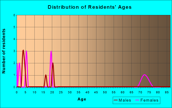 Age and Sex of Residents in zip code 71066