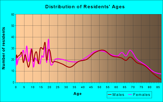 Age and Sex of Residents in zip code 71068