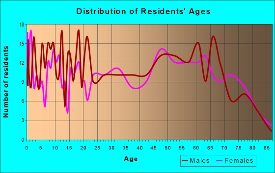 Age and Sex of Residents in zip code 71070