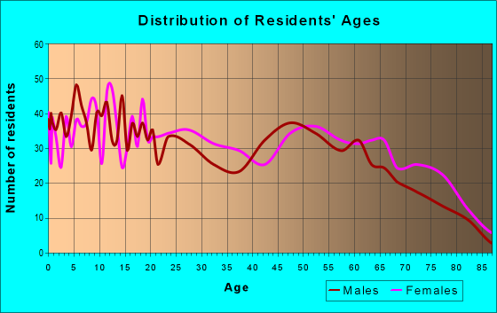 Age and Sex of Residents in zip code 71082