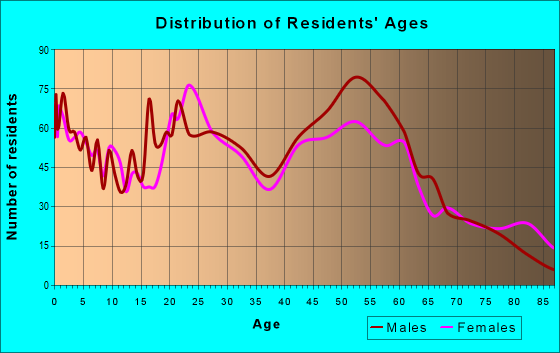 Age and Sex of Residents in zip code 71101
