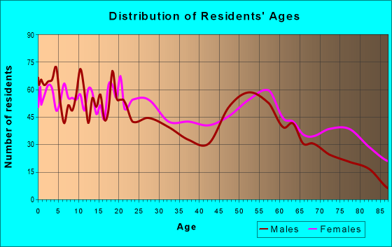 Age and Sex of Residents in zip code 71103