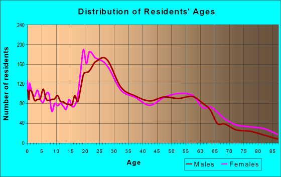 Age and Sex of Residents in zip code 71104