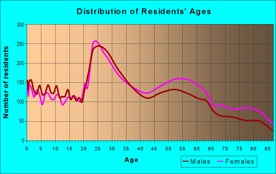 Age and Sex of Residents in zip code 71105