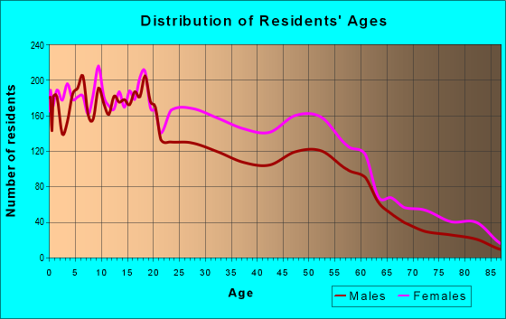 Age and Sex of Residents in zip code 71108