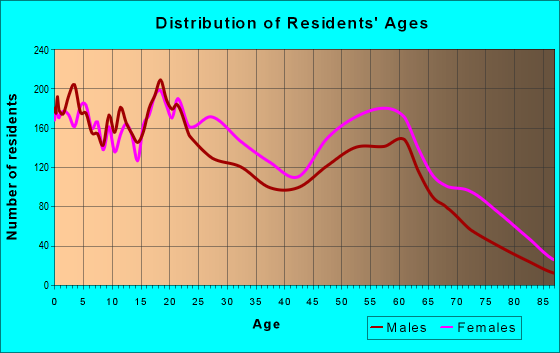 Age and Sex of Residents in zip code 71109