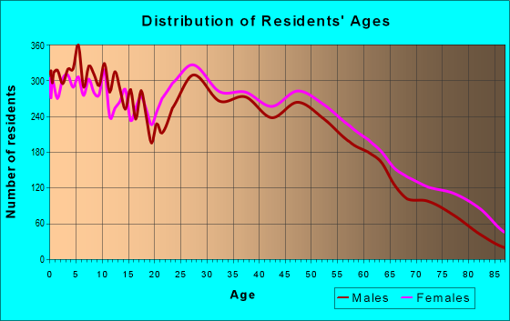 Age and Sex of Residents in zip code 71111
