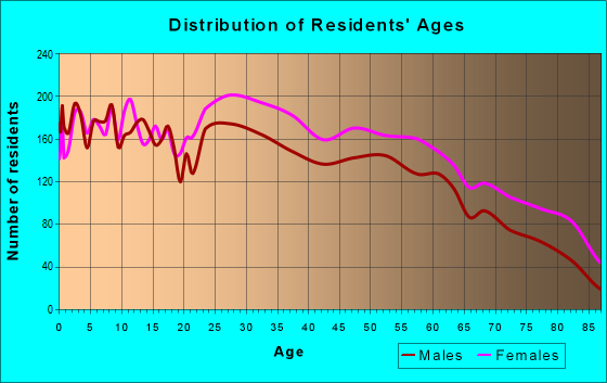 Age and Sex of Residents in zip code 71118