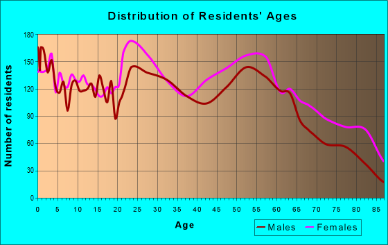 Age and Sex of Residents in zip code 71201