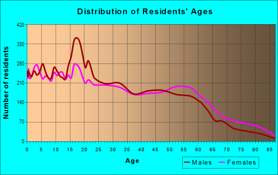 Age and Sex of Residents in zip code 71202