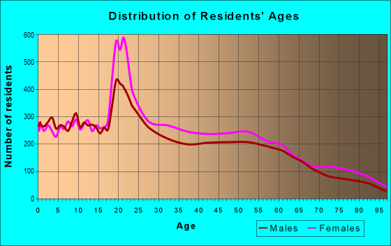 Age and Sex of Residents in zip code 71203