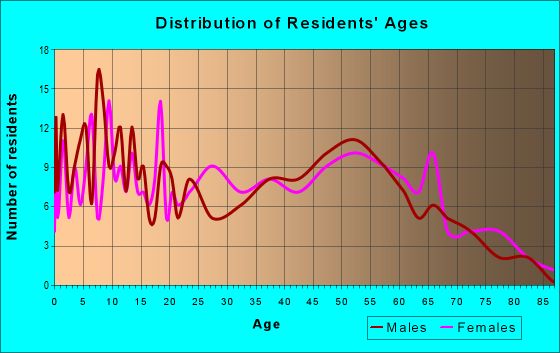 Age and Sex of Residents in zip code 71219