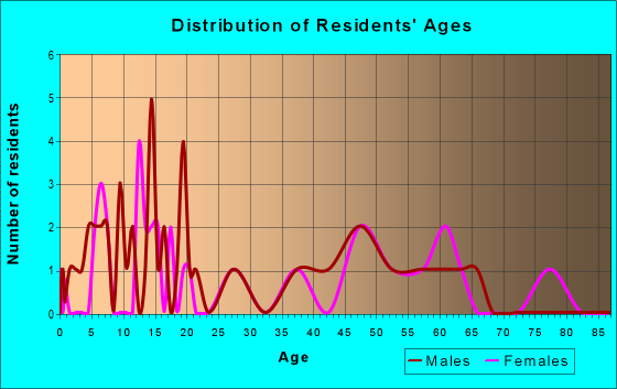 Age and Sex of Residents in zip code 71243