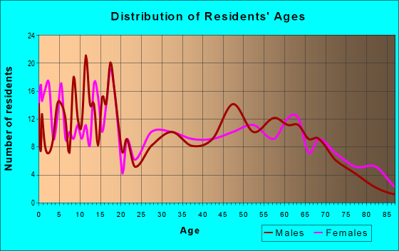 Age and Sex of Residents in zip code 71266
