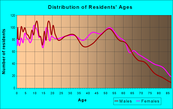 Age and Sex of Residents in zip code 71269