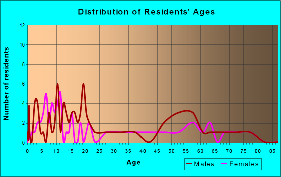 Age and Sex of Residents in zip code 71276