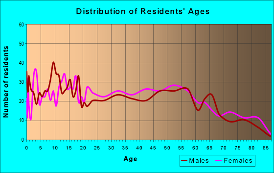 Age and Sex of Residents in zip code 71280