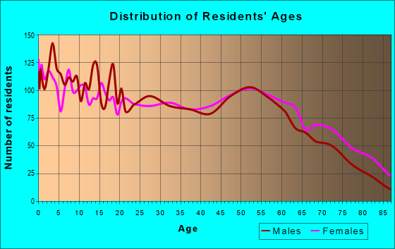 Age and Sex of Residents in zip code 71295