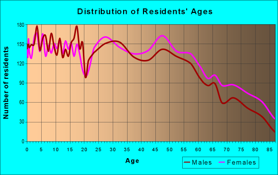 Age and Sex of Residents in zip code 71303