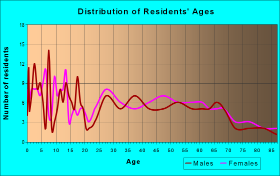 Age and Sex of Residents in zip code 71323