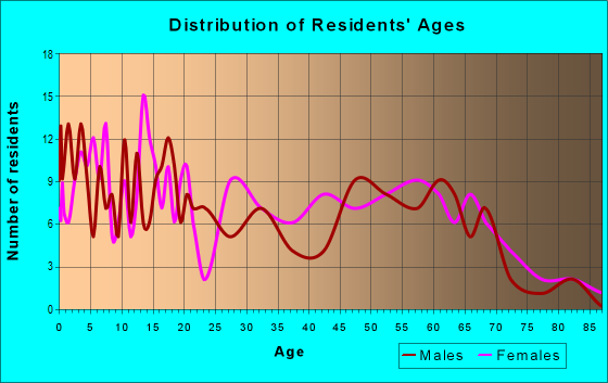 Age and Sex of Residents in zip code 71326