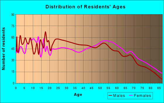 Age and Sex of Residents in zip code 71342