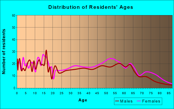 Age and Sex of Residents in zip code 71355