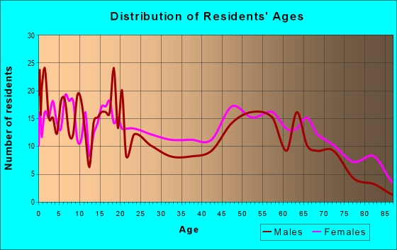 Age and Sex of Residents in zip code 71357