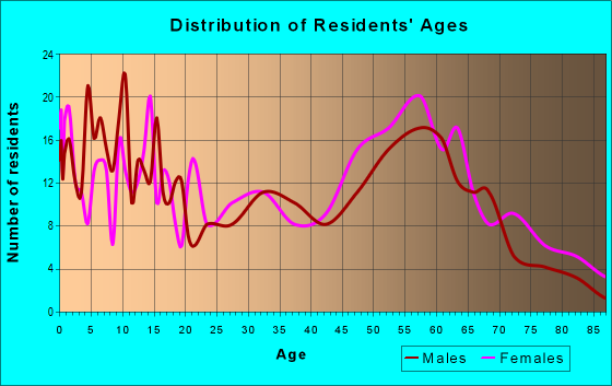 Age and Sex of Residents in zip code 71366