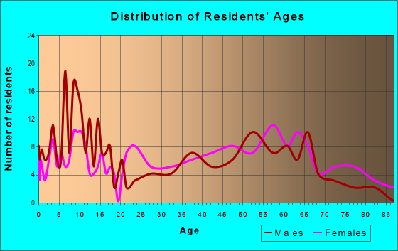 Age and Sex of Residents in zip code 71375
