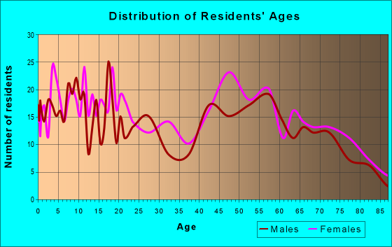 Age and Sex of Residents in zip code 71378